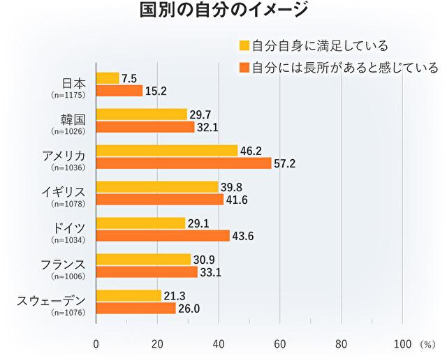 各国の自己肯定感比較表